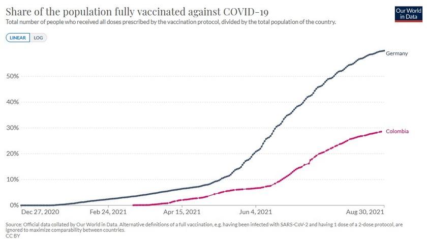 Anteil der Bevölkerung in Kolumbien mit vollständiger COVID-19 Impfung